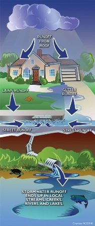 stormwater-graphic